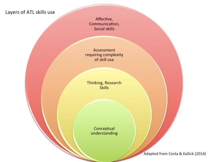 Figure 1. Layers of ATL skills use