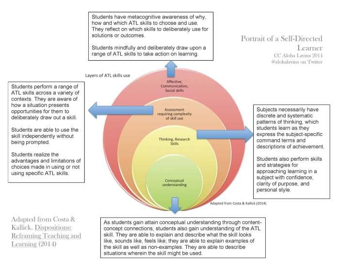 Figure 2. Portrait of a self-directed learner