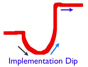 Implementation_Dip