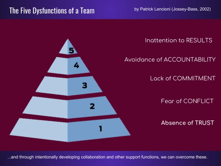 Dysfunctional Teams by Patrick Lencioni