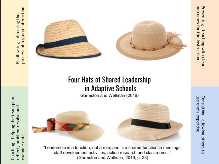 Hats of shared leadership