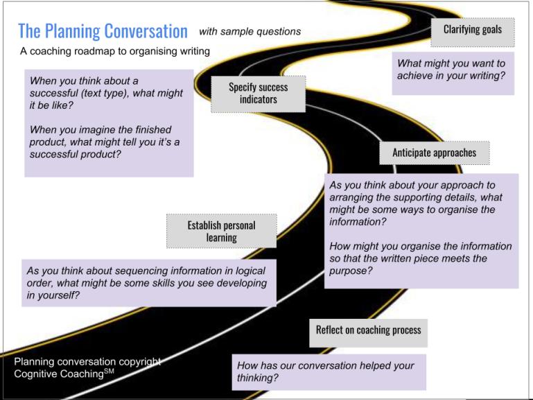 Coaching for Organisation