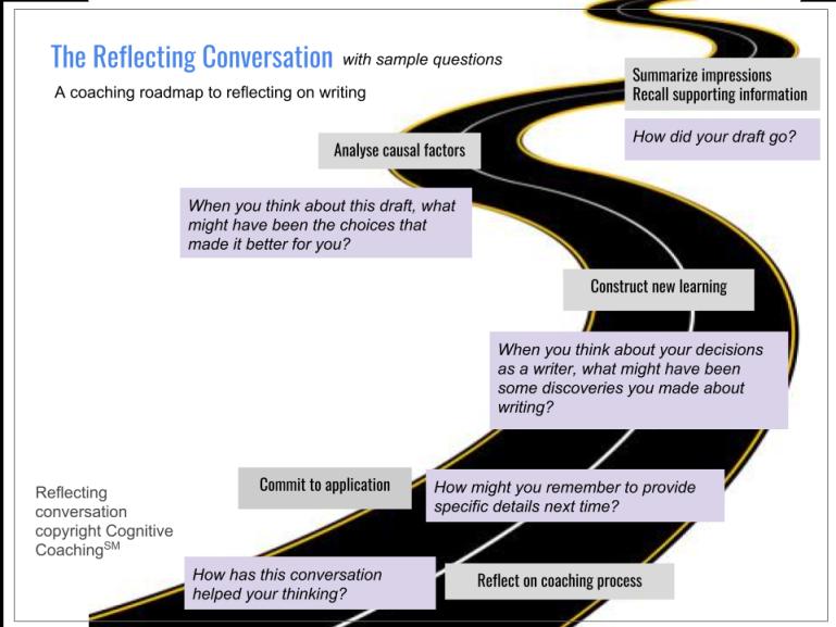 Reflecting conversation